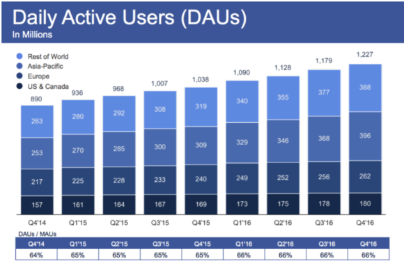facebook daily active users 2017