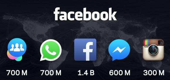 Facebook statistics F8 Conference 2015