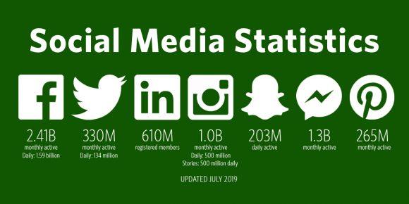 Social media statistics - Chris Snider